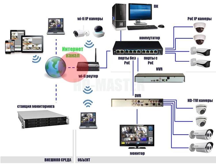 Основные требованию к Интернету для систем видеонаблюдения