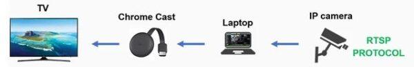 Трансляция видео с камер видеонаблюдения в Chromecast