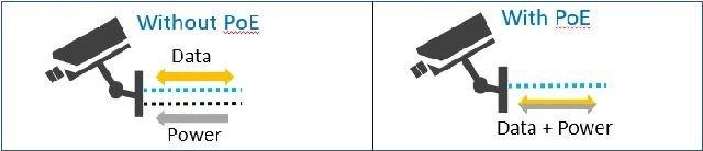 Как выбрать PoE-переключатель для питания IP-камер