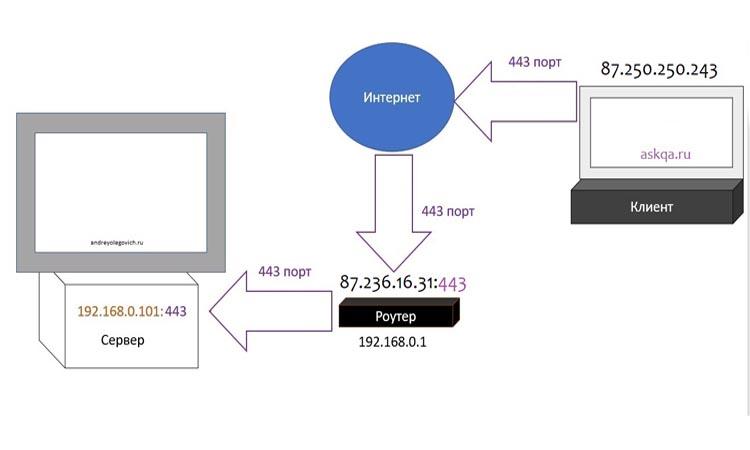 Как проверить, был ли переадресован и открыт порт камеры видеонаблюдения?
