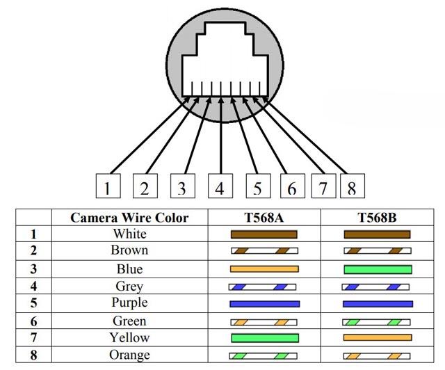Распиновка кабеля типа витая пара для систем видеонаблюдения