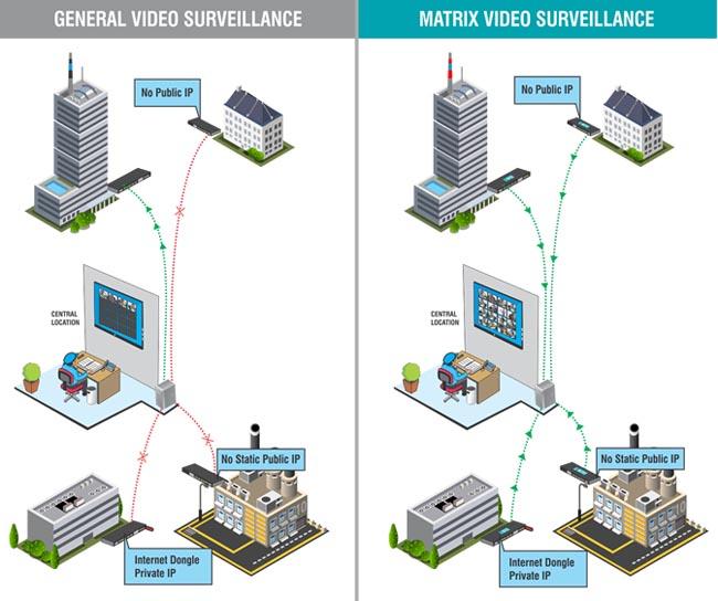 Снижение затрат на полосу пропускания с помощью матричного видеонаблюдения