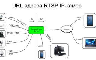 URL адреса RTSP IP-камер